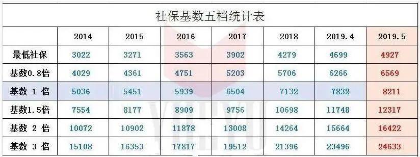 2020年上海社保缴纳基数标准,将于7月前,6月底,重新调整!