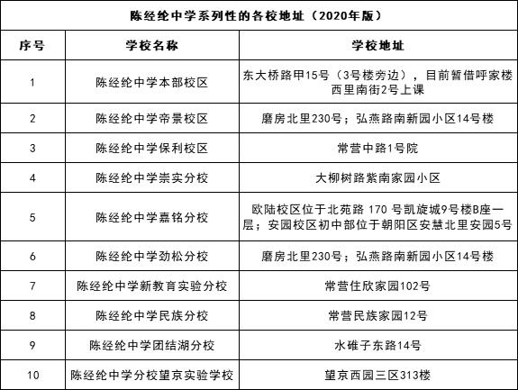 关注 | 陈经纶中学系列校的名称、地址汇集
