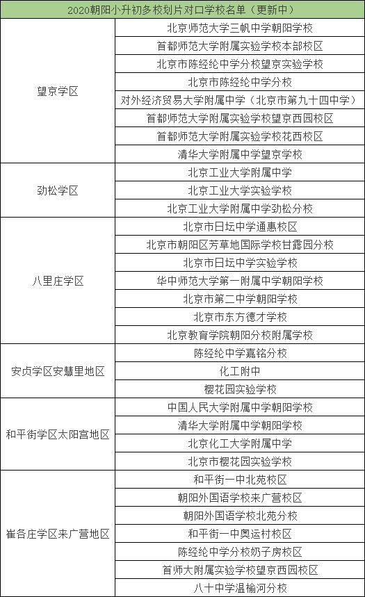 关注!朝阳2020小升初多校划片对应初中校名单出炉~