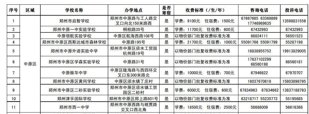 2020年郑州市区民办初中学校招生基本信息发布!