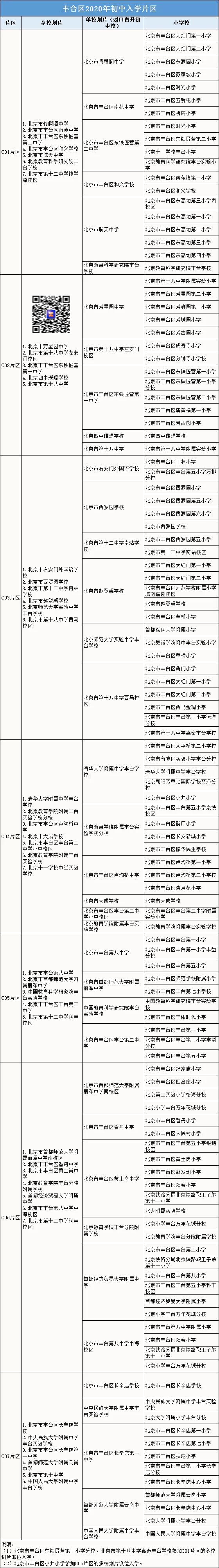 抓紧!16日丰台2020划片入学报名结束 (附划片表)