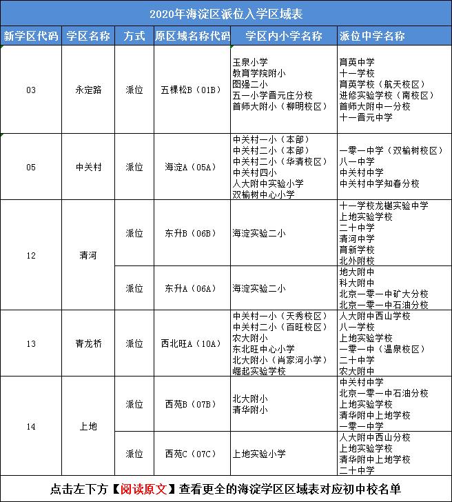 重磅!6月23日海淀小升初派位入学报名 附:对口初中校名单