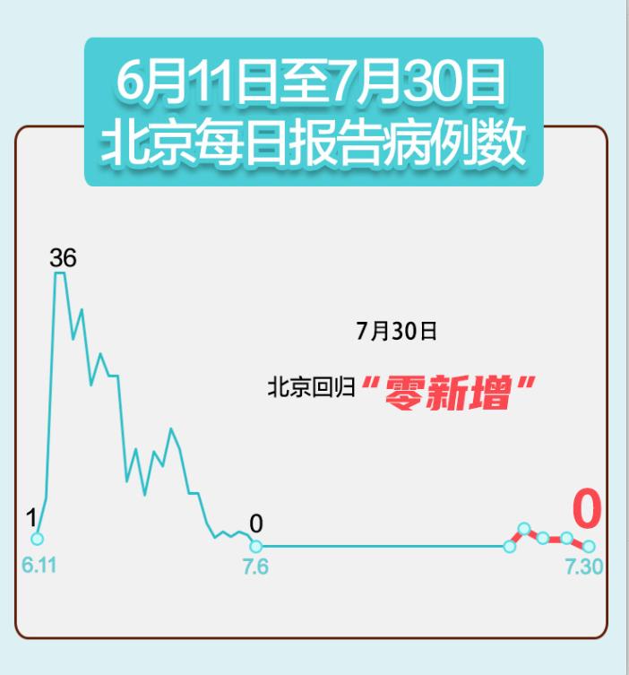 昨日新增127例!北京+0!北京调整疫情防控标准!